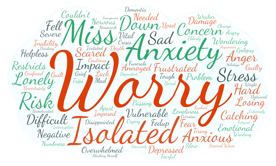 WordCloud from responses to the Pompe Experiences Survey 2020